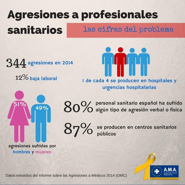 agresiones_sanitarios_medicos